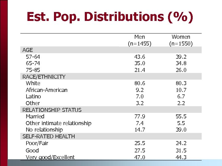 Est. Pop. Distributions (%) AGE 57 -64 65 -74 75 -85 RACE/ETHNICITY White African-American