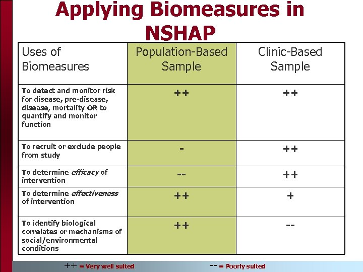 Applying Biomeasures in NSHAP Uses of Biomeasures Population-Based Sample Clinic-Based Sample ++ ++ --