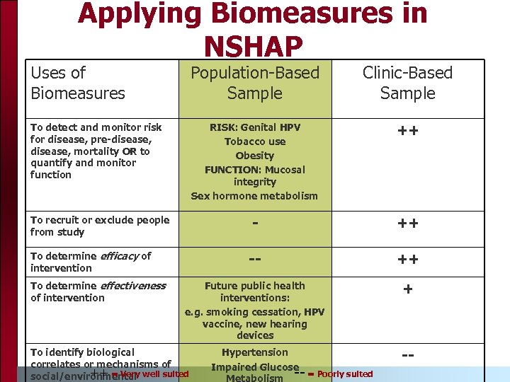 Applying Biomeasures in NSHAP Uses of Biomeasures Population-Based Sample Clinic-Based Sample To detect and