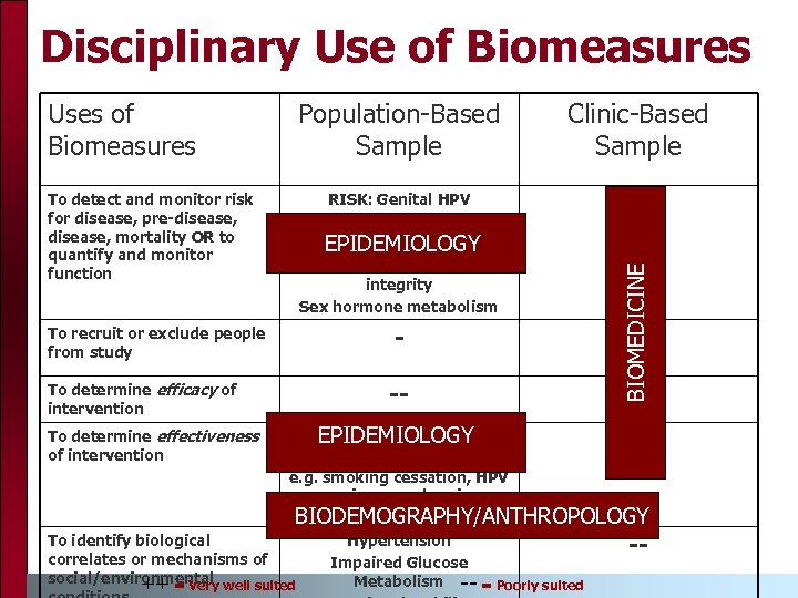 Disciplinary Use of Biomeasures Population-Based Sample Clinic-Based Sample To detect and monitor risk for