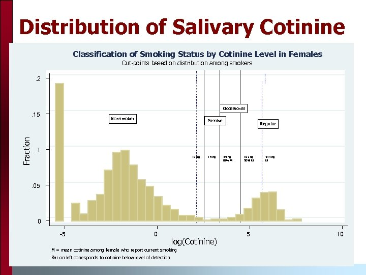 Distribution of Salivary Cotinine Classification of Smoking Status by Cotinine Level in Females Cut-points