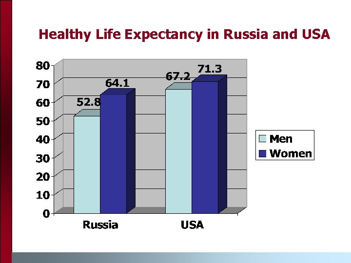 Healthy Life Expectancy in Russia and USA