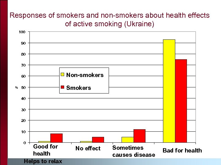 Responses of smokers and non-smokers about health effects of active smoking (Ukraine) 100 90