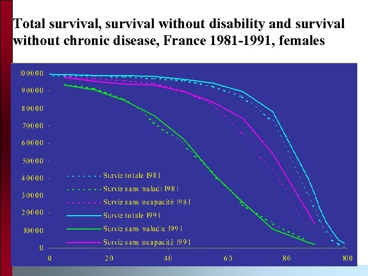 Total survival, survival without disability and survival without chronic disease, France 1981 -1991, females