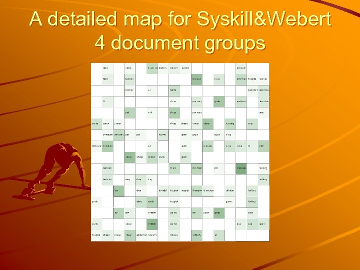 A detailed map for Syskill&Webert 4 document groups