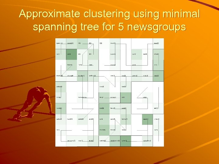 Approximate clustering using minimal spanning tree for 5 newsgroups