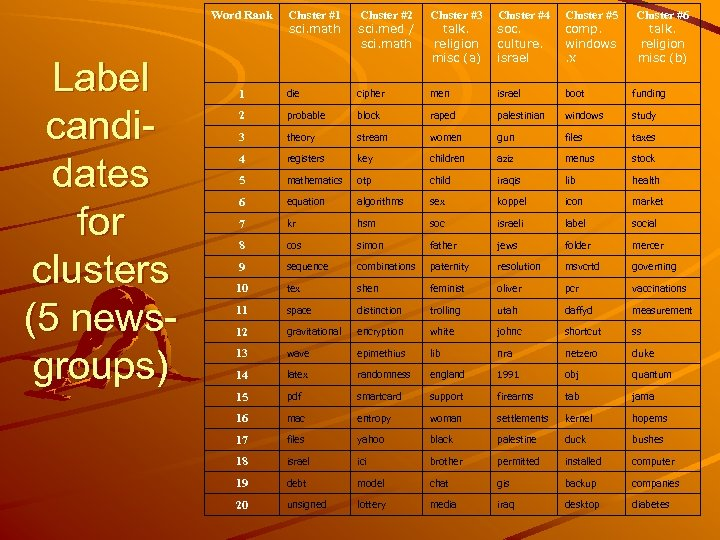Word Rank Label candidates for clusters (5 newsgroups) Cluster #1 sci. math Cluster #2