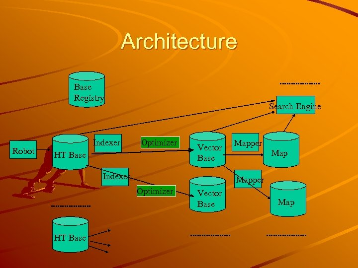 Architecture. . . . Base Registry Robot Indexer Search Engine Optimizer HT Base Vector