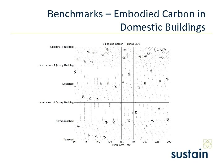 Benchmarks – Embodied Carbon in Domestic Buildings