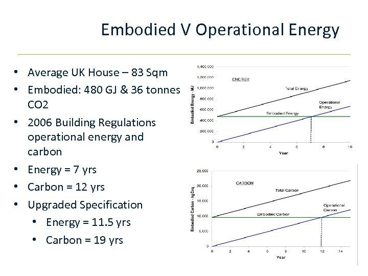 Embodied V Operational Energy • Average UK House – 83 Sqm • Embodied: 480
