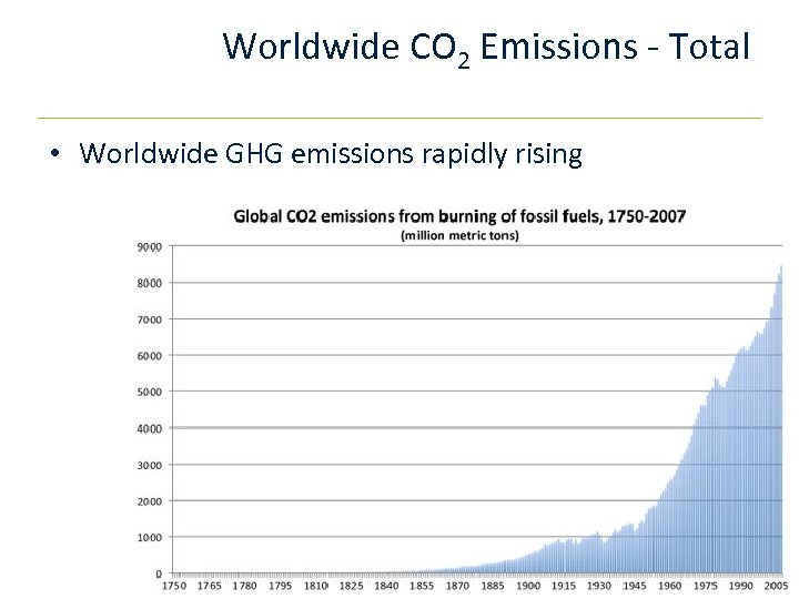 Worldwide CO 2 Emissions - Total • Worldwide GHG emissions rapidly rising