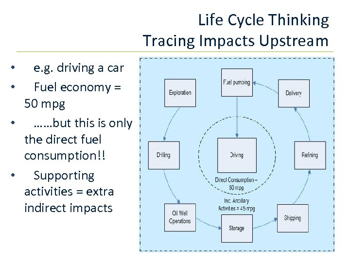 Life Cycle Thinking Tracing Impacts Upstream e. g. driving a car Fuel economy =