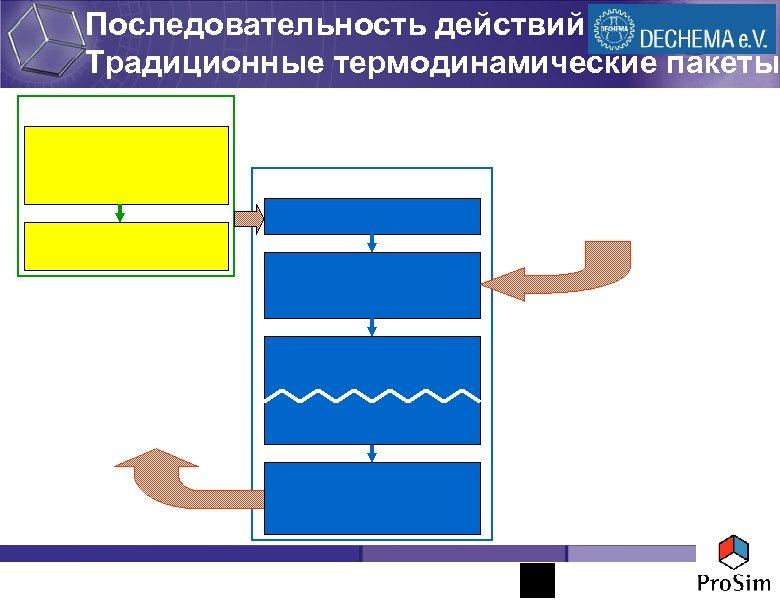 Последовательность действий Традиционные термодинамические пакеты