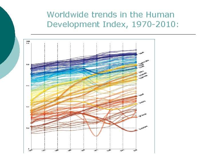 Worldwide trends in the Human Development Index, 1970 -2010: