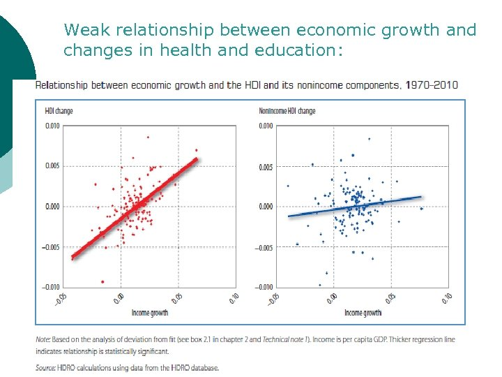 Weak relationship between economic growth and changes in health and education: