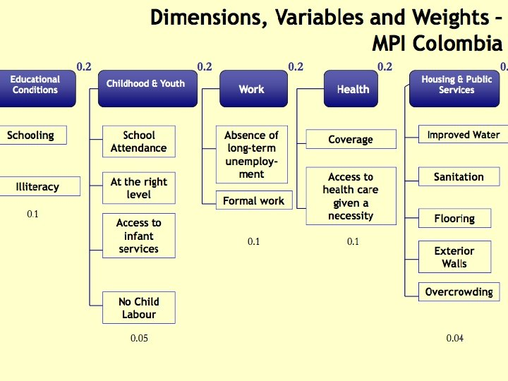 Wellbeing ¡ Different discourses: l l l Wellbeing as objective, subjective and relational Multidimensional