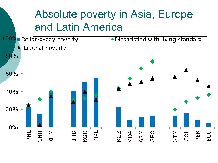 Absolute poverty in Asia, Europe and Latin America 100% Dollar-a-day poverty Dissatisfied with living