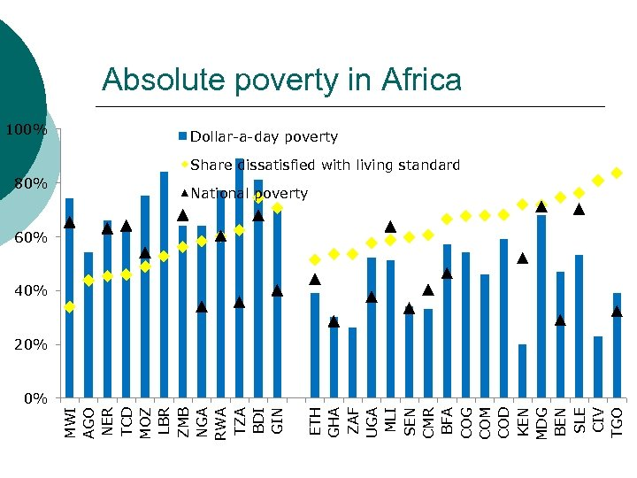 Absolute poverty in Africa 100% Dollar-a-day poverty Share dissatisfied with living standard 80% National