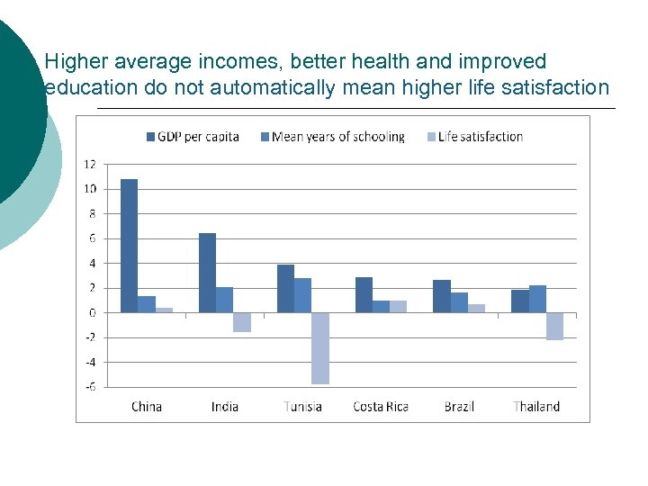 Higher average incomes, better health and improved education do not automatically mean higher life
