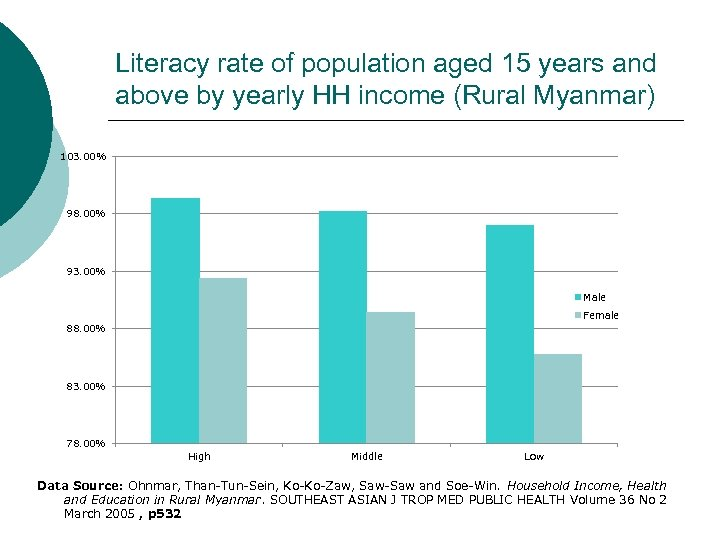 Literacy rate of population aged 15 years and above by yearly HH income (Rural