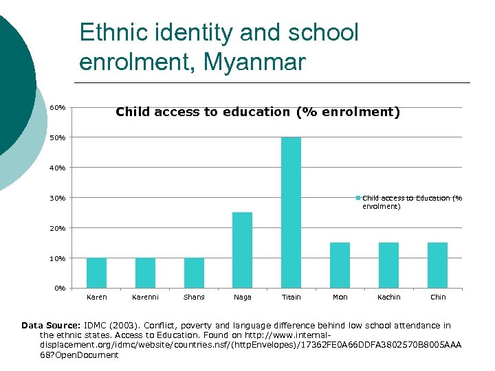 Ethnic identity and school enrolment, Myanmar 60% Child access to education (% enrolment) 50%