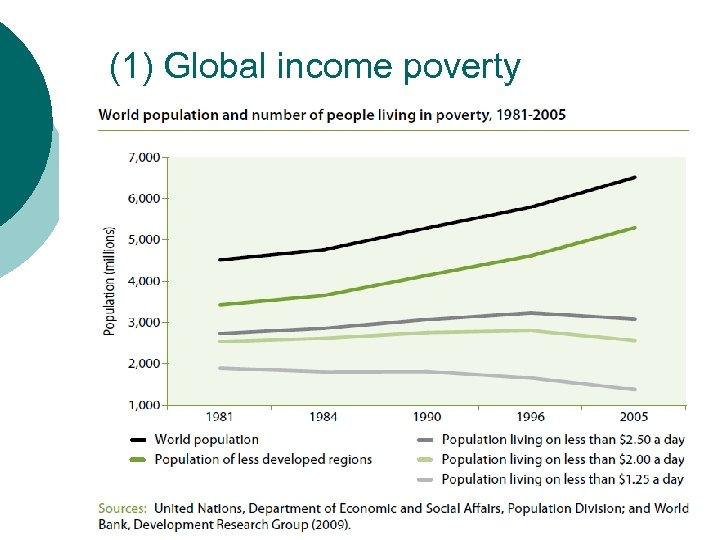 (1) Global income poverty
