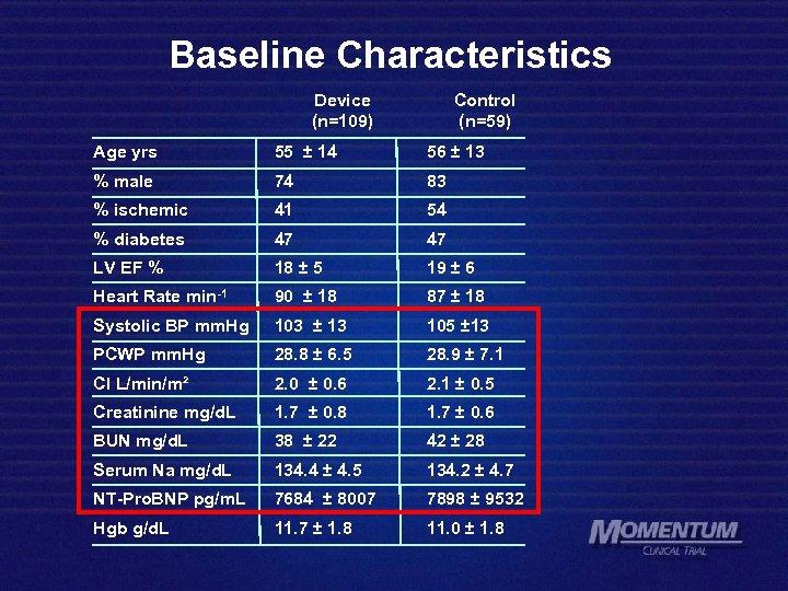 Baseline Characteristics Device (n=109) Control (n=59) Age yrs 55 ± 14 56 ± 13