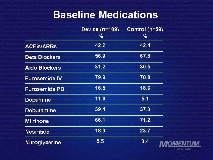 Baseline Medications Device (n=109) % Control (n=59) % ACEis/ARBs 42. 2 42. 4 Beta