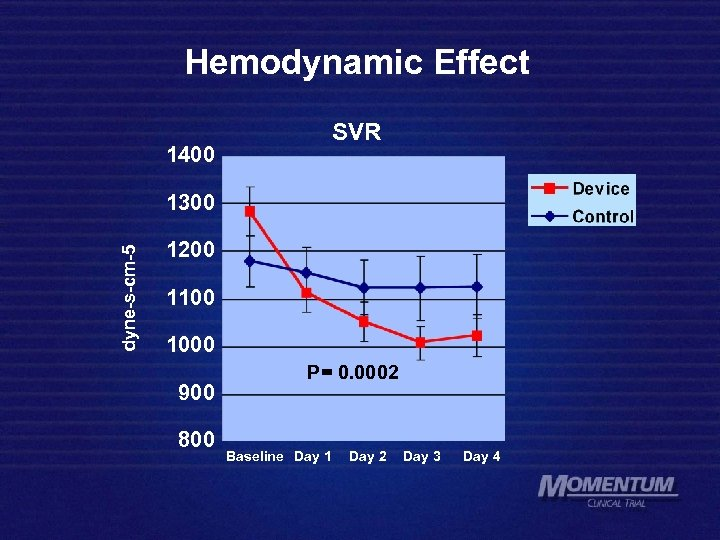 Hemodynamic Effect 1400 SVR dyne-s-cm-5 1300 1200 1100 1000 900 800 P= 0. 0002