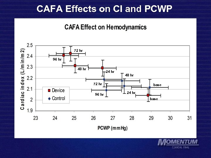 CAFA Effects on CI and PCWP 72 hr 96 hr 48 hr 24 hr