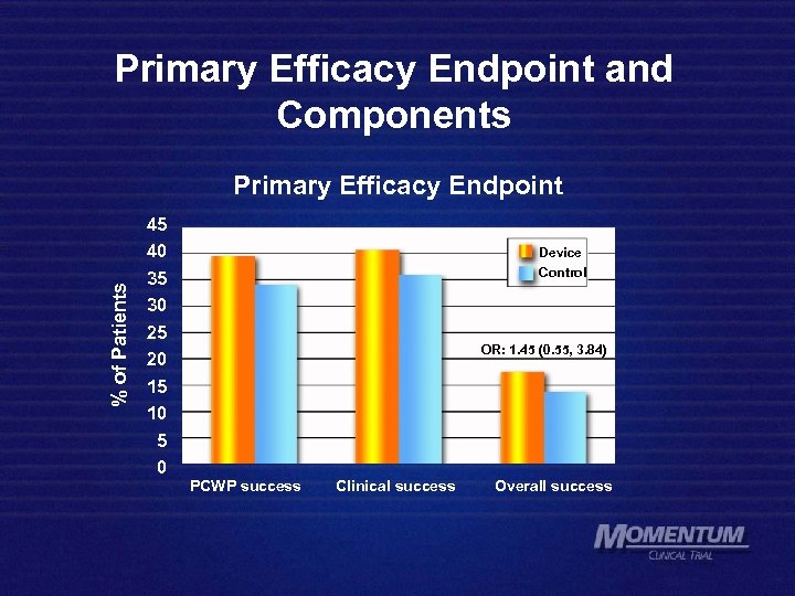 Primary Efficacy Endpoint and Components % of Patients Primary Efficacy Endpoint 45 40 35