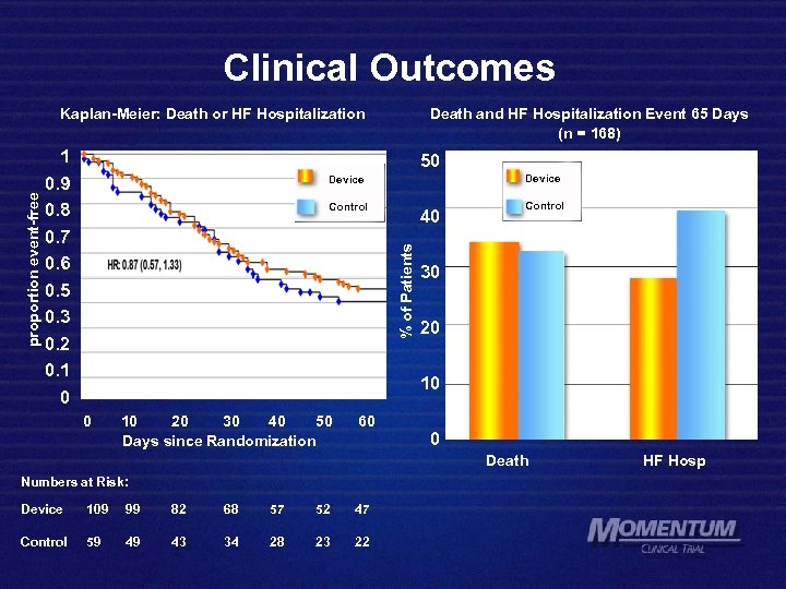 Clinical Outcomes 1 0. 9 0. 8 0. 7 0. 6 0. 5 0.