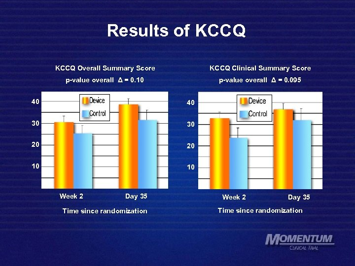 Results of KCCQ Overall Summary Score KCCQ Clinical Summary Score p-value overall Δ =