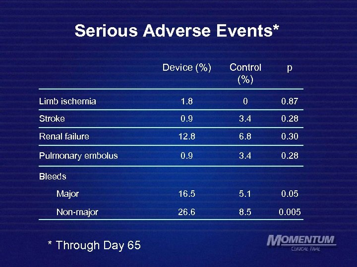 Serious Adverse Events* Device (%) Control (%) p Limb ischemia 1. 8 0 0.