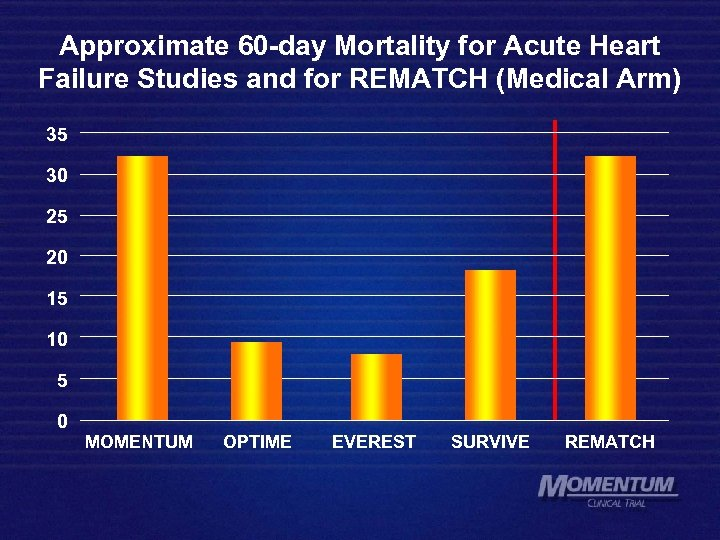 Approximate 60 -day Mortality for Acute Heart Failure Studies and for REMATCH (Medical Arm)