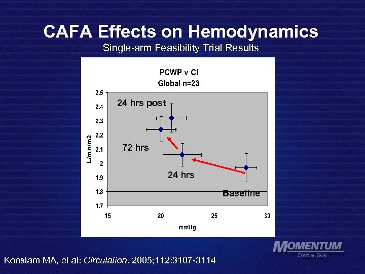 CAFA Effects on Hemodynamics Single-arm Feasibility Trial Results 24 hrs post 72 hrs 24