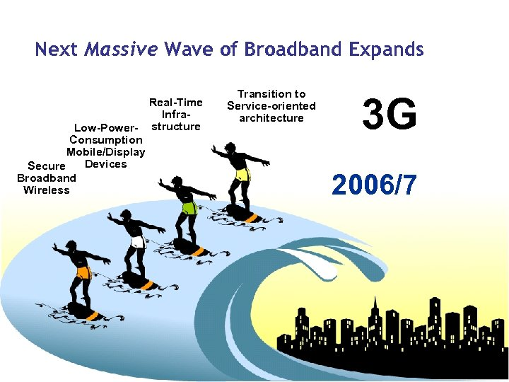 Next Massive Wave of Broadband Expands Real-Time Infra. Low-Power- structure Consumption Mobile/Display Devices Secure
