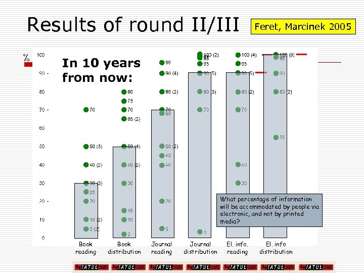 Results of round II/III % Feret, Marcinek 2005 In 10 years from now: What