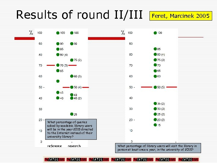 Results of round II/III % Feret, Marcinek 2005 % What percentage of queries asked