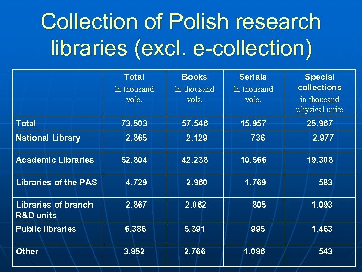 Collection of Polish research libraries (excl. e-collection) Total in thousand vols. Books in thousand