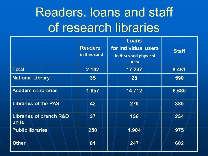 Readers, loans and staff of research libraries Readers in thousand Total Loans for individual