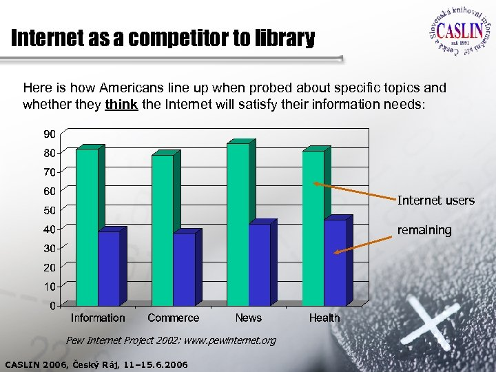 Internet as a competitor to library Here is how Americans line up when probed
