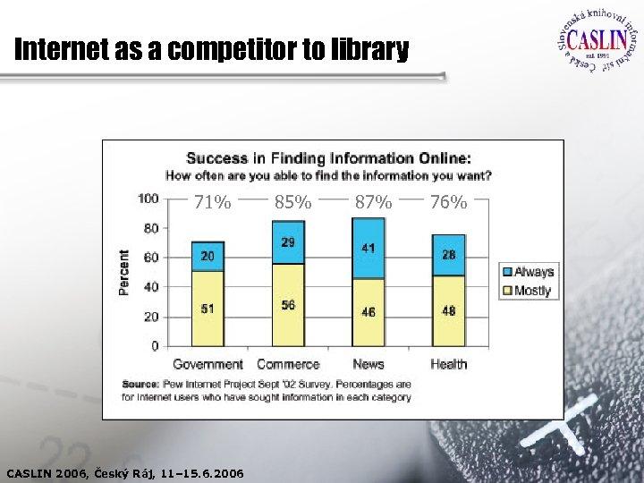 Internet as a competitor to library 71% CASLIN 2006, Český Ráj, 11– 15. 6.