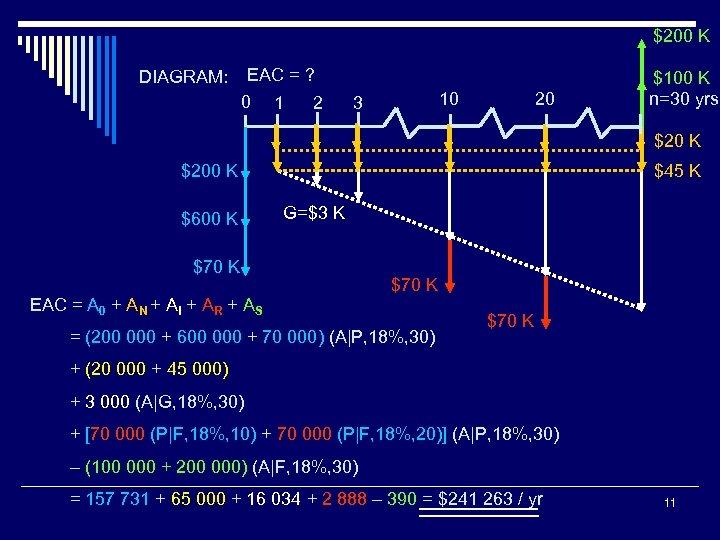 $200 K EAC = ? DIAGRAM: 0 1 2 10 3 20 $100 K