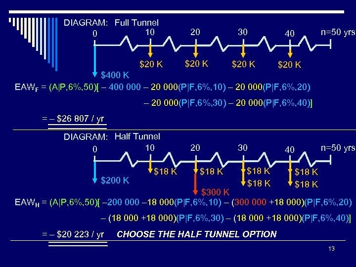 DIAGRAM: Full Tunnel 10 0 $20 K 20 30 40 $20 K n=50 yrs