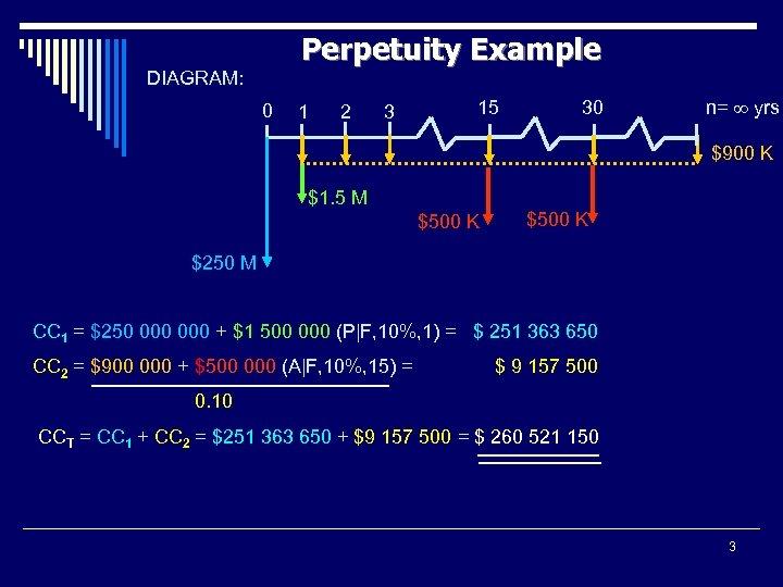 Perpetuity Example DIAGRAM: 0 1 2 3 15 30 n= yrs $900 K $1.