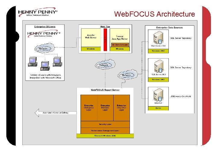 Web. FOCUS Architecture