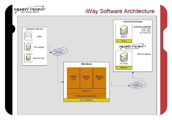 i. Way Software Architecture