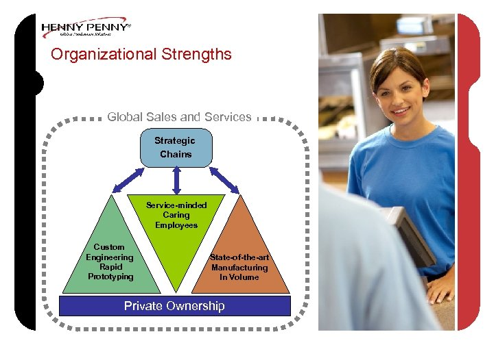 Organizational Strengths Global Sales and Services Strategic Chains Service-minded Caring Employees Custom Engineering Rapid
