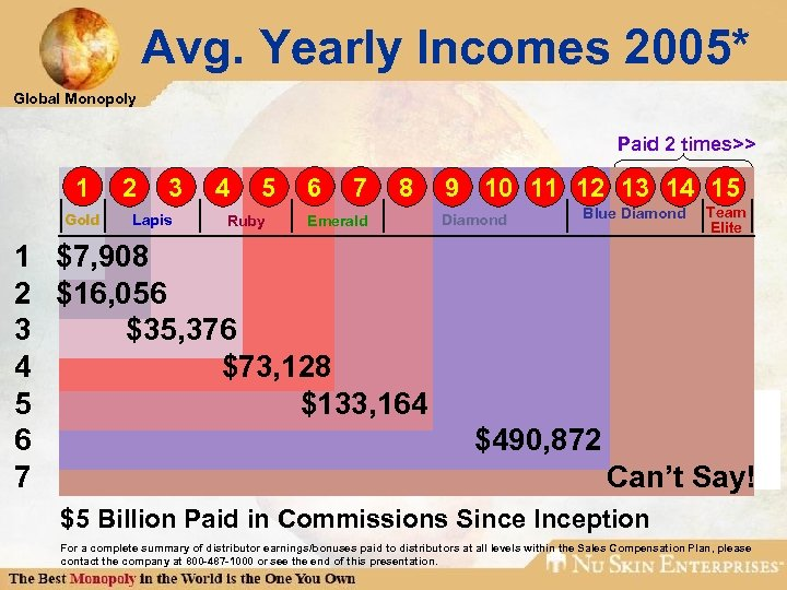 Avg. Yearly Incomes 2005* Global Monopoly Paid 2 times>> 1 Gold 2 3 Lapis